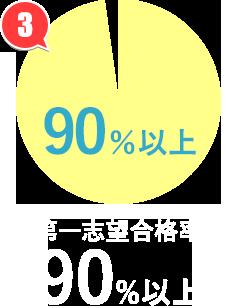 第一志望合格率90%
